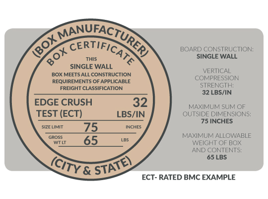 ECT-Rated Box Maker's Certificate